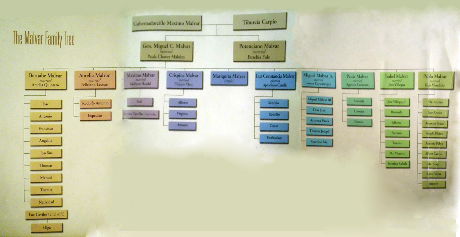 family tree chart of rizal Free family tree templates in pdf format these printable blank family trees and ancestor charts are perfect for genealogy research and class projects.